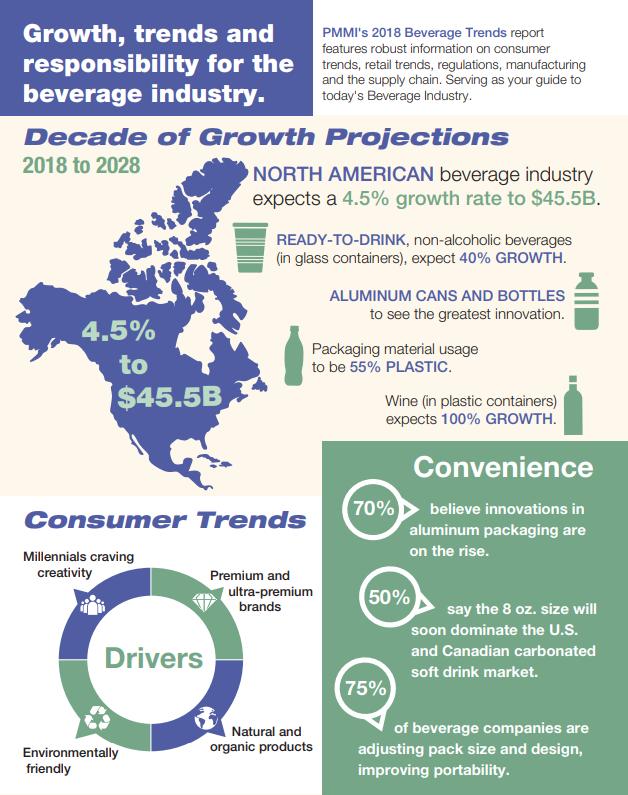 Beverage Infographic